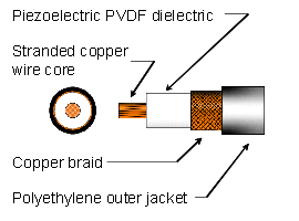 Picture of Vibetek cable cross section