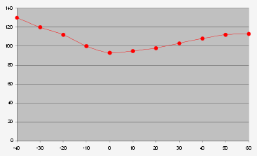 Picture of Vibetek temperature graph